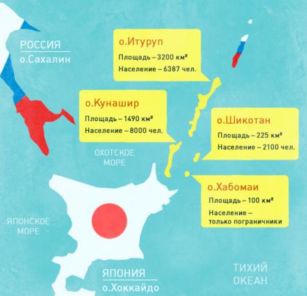 курилы япония и россия