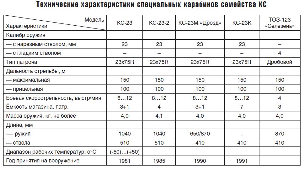 Технические характеристики карабина КС-23