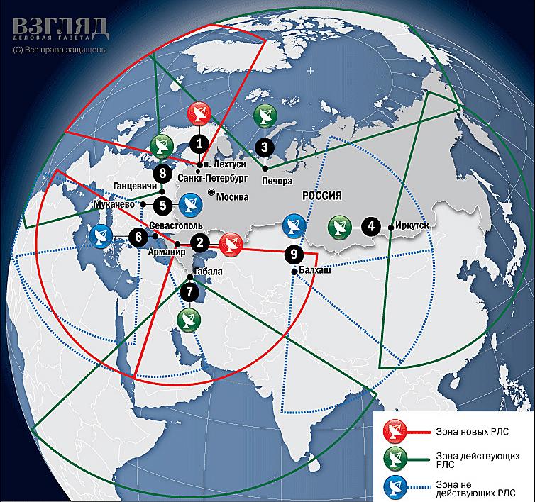 Российская система предупреждения о ракетном нападении (СПРН)