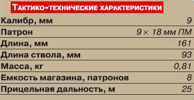 ттх пм