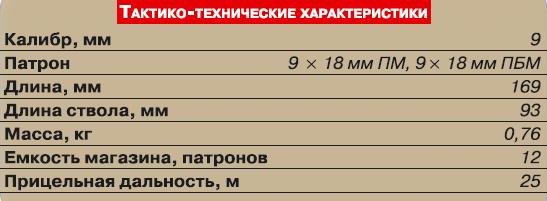 ттх пмм