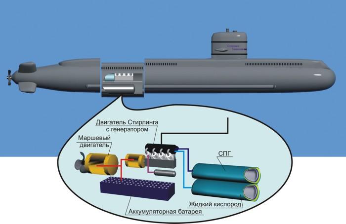 Двигатели Стирлинга на подводных лодках